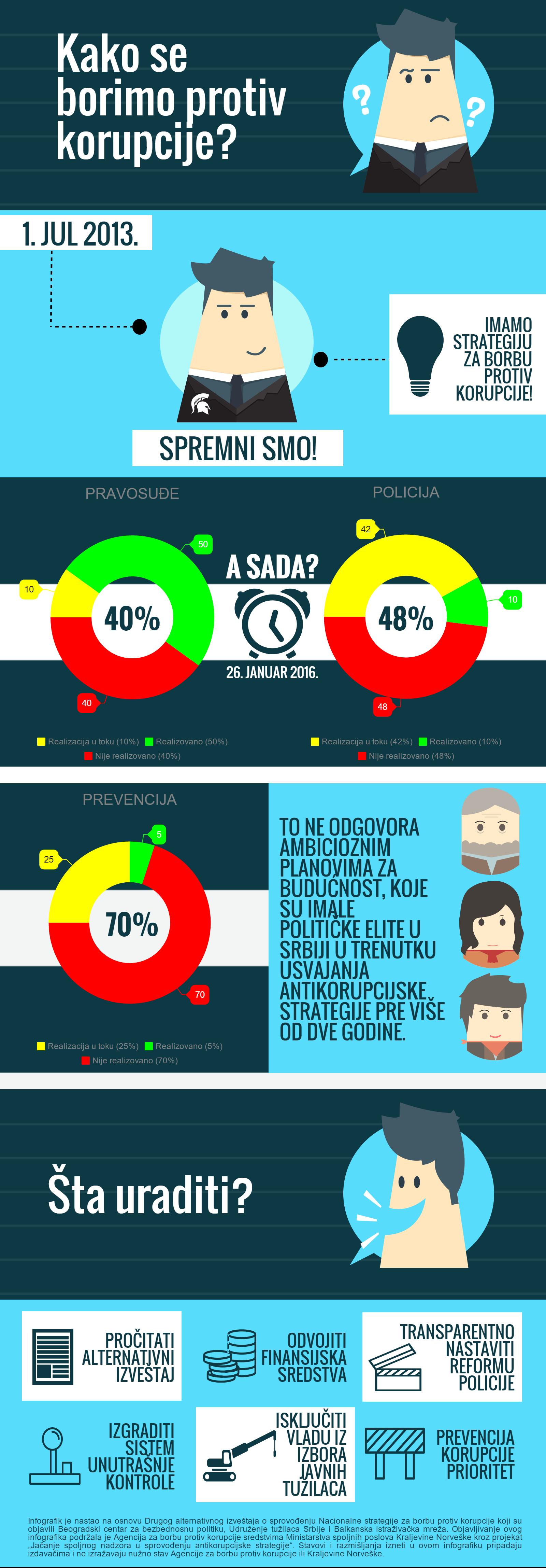 Infografik - korupcija